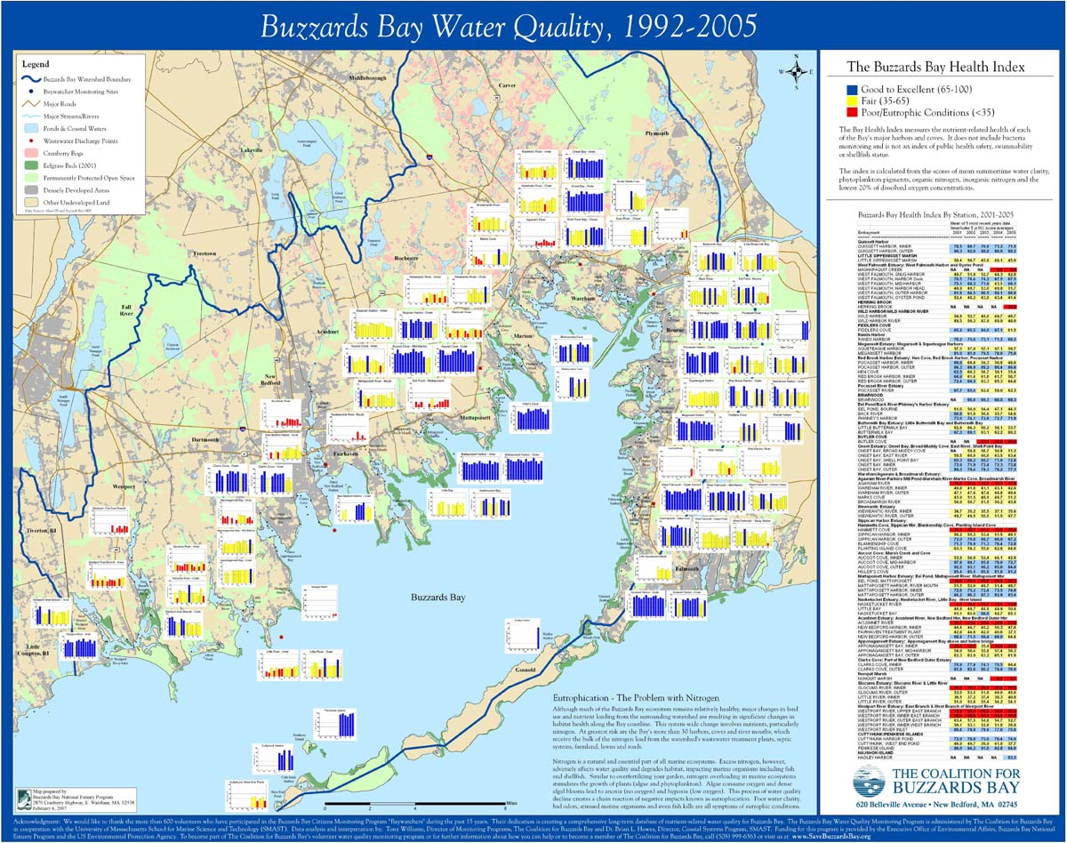 Coalition S 1992 2005 State Of Bay Trends Map