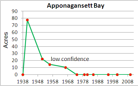 Eelgrass cover over time in Apponagansett Bay