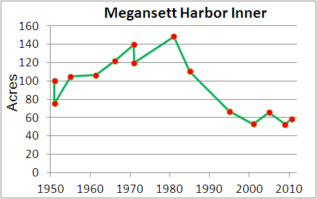 Eelgrass cover over time in Megansett Harbor