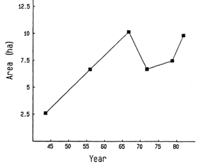 Eelgrass cover over time in West Falmouth from Costa (1988a)