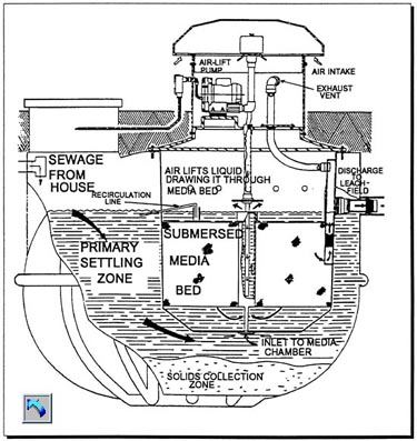 Microfast system schematic