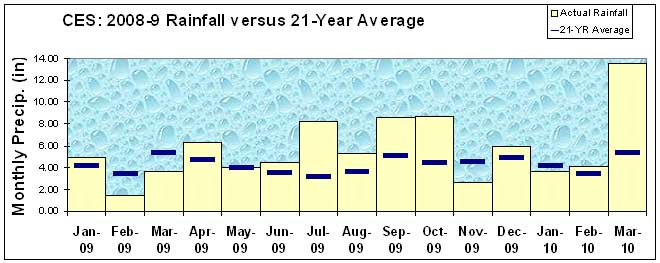 2009-10 rainfall in Wareham versus 20-year average. Data from the Cranberry Experiment Station