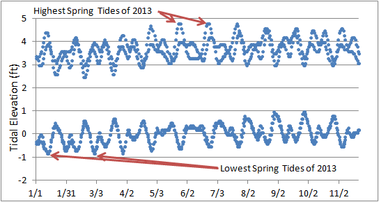 Extreme spring tides during 2013 in New Bedford, MA