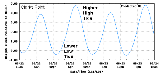 Annual High Tide Or King Tides For Buzzards Bay