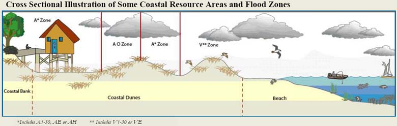 coastal flood zones