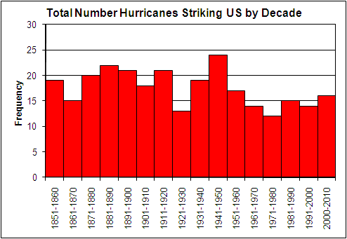 Frequency of all Hurricanes striking the United States