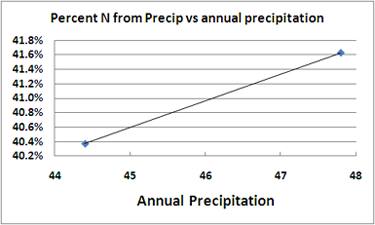 sensitivity of total attenuated loads to precipitation