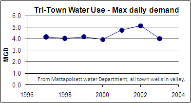 Mattapoisett River Valley Max daily Demand