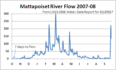 2007 to 2008 Mattapoisett River Flow reported by USGS