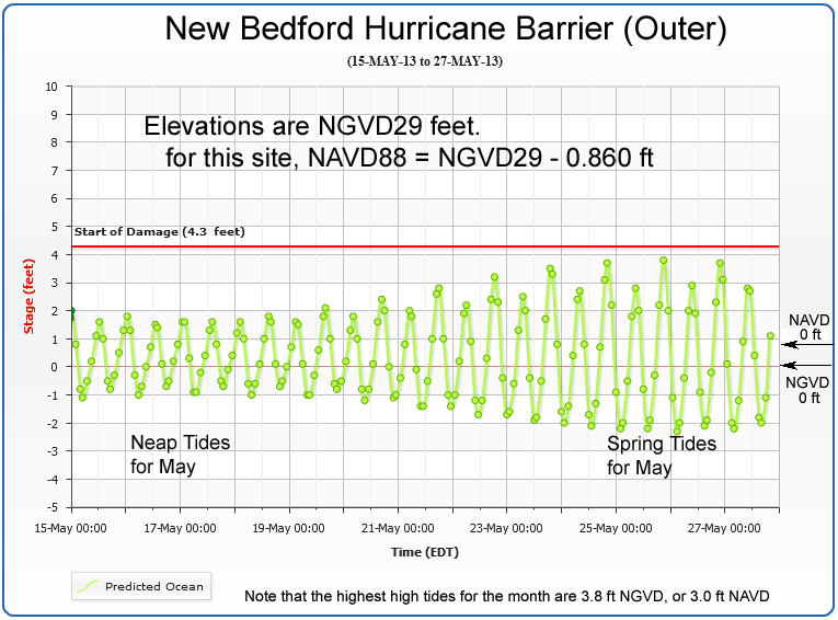 predicted tides for New Bedford showing spring and neap tides for one month