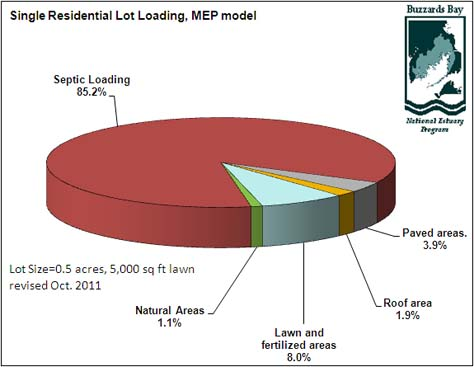 nitrogen loading pie chart, residential development, MEP Model