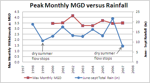 Mattapoisett River Valley max monthly MGD versus summer rain