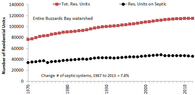 Residential units served by sewers and septic systems in all of Buzzards Bay