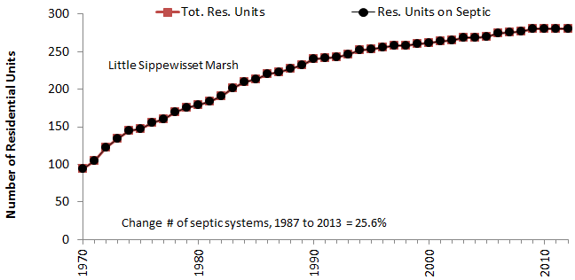 Residential units served by sewers and septic systems in the Little Sippewissett marsh watershed