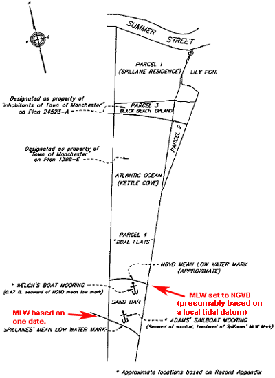 MLW boundary set in Spillane Case