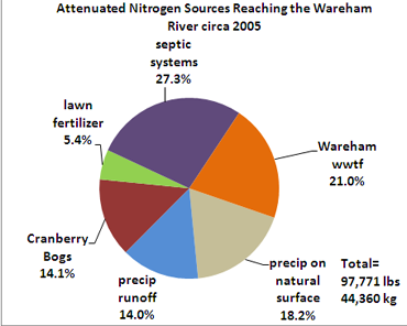 pie chart of attenuated nitrogen loading