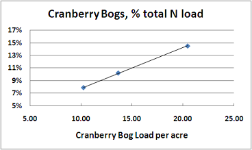 sensitivity of cranberry bog loading to assumed loading rate