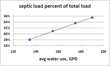 sensitivity of septic loads to water use