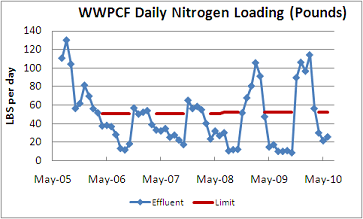 Nitrogen loading lbs per day at the WPCF