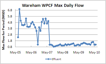 Maximum Daily Flow in MGD at the WPCF