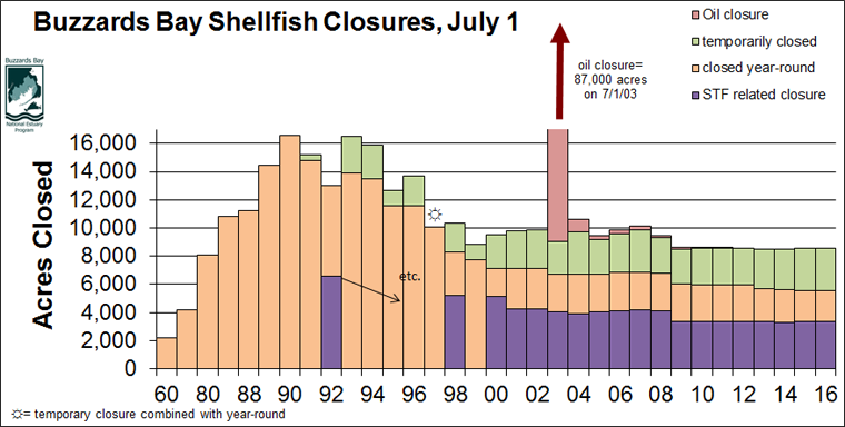 Current shellfish bed closures in Buzzards Bay