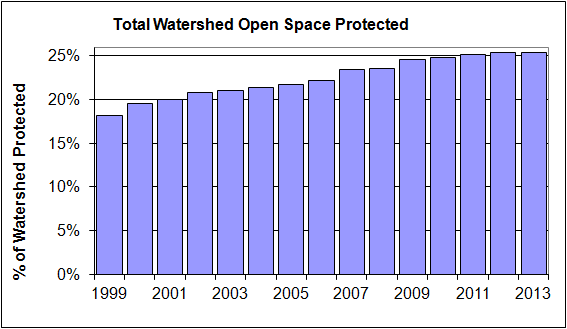 All Open space Protected in Buzzards Bay.